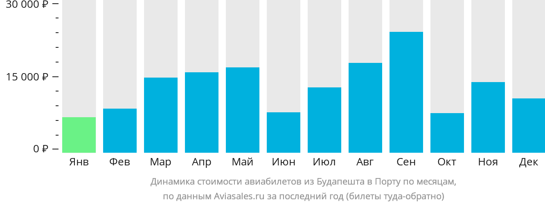 Динамика стоимости авиабилетов из Будапешта в Порту по месяцам