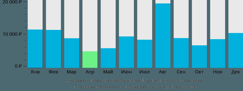 Динамика стоимости авиабилетов из Будапешта в Осло по месяцам