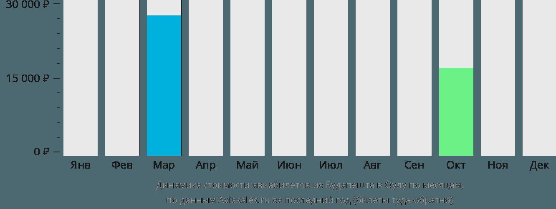 Динамика стоимости авиабилетов из Будапешта в Оулу по месяцам