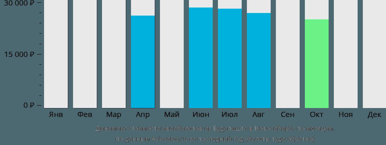 Динамика стоимости авиабилетов из Будапешта в Новосибирск по месяцам