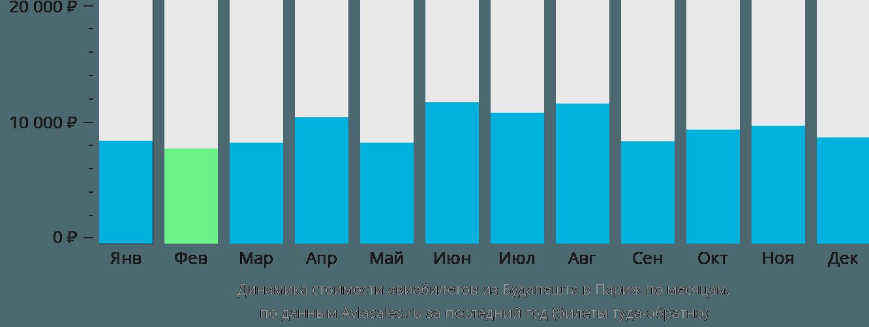Динамика стоимости авиабилетов из Будапешта в Париж по месяцам