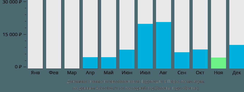 Динамика стоимости авиабилетов из Будапешта в Пафос по месяцам
