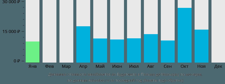 Динамика стоимости авиабилетов из Будапешта в Пальма-де-Майорку по месяцам
