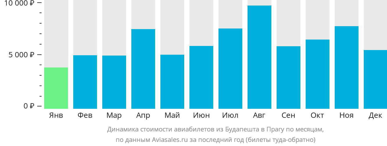 Динамика стоимости авиабилетов из Будапешта в Прагу по месяцам