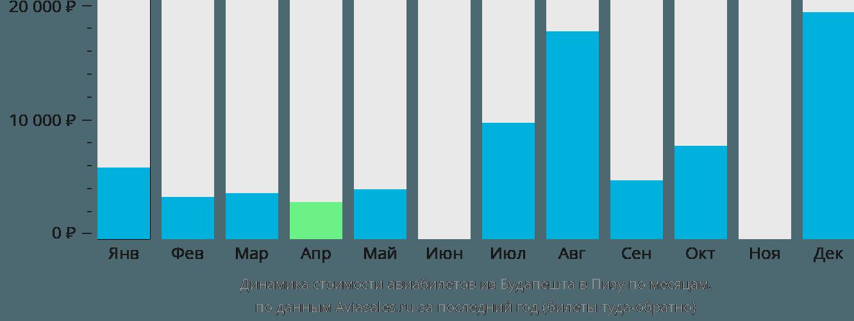 Динамика стоимости авиабилетов из Будапешта в Пизу по месяцам