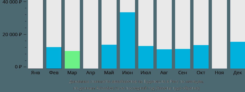Динамика стоимости авиабилетов из Будапешта в Ригу по месяцам