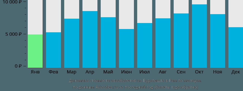 Динамика стоимости авиабилетов из Будапешта в Рим по месяцам