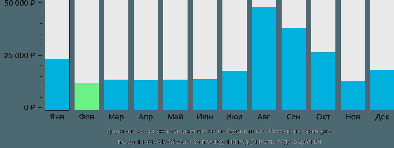 Динамика стоимости авиабилетов из Будапешта в Россию по месяцам