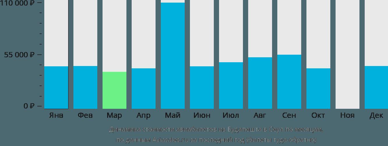 Динамика стоимости авиабилетов из Будапешта в Сеул по месяцам