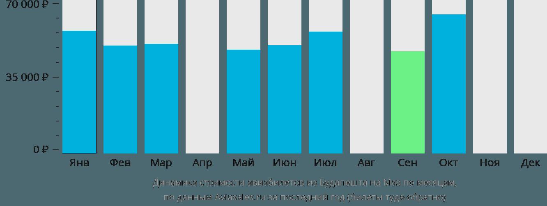 Динамика стоимости авиабилетов из Будапешта на Маэ по месяцам