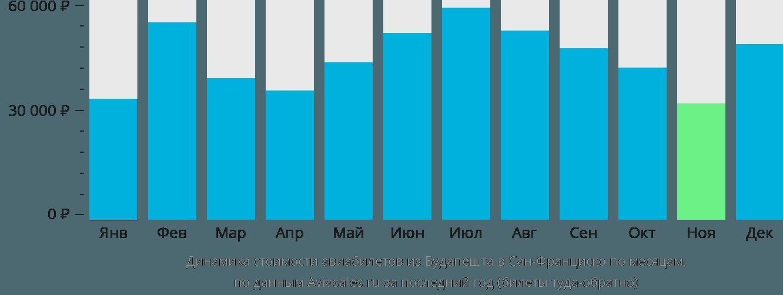 Динамика стоимости авиабилетов из Будапешта в Сан-Франциско по месяцам