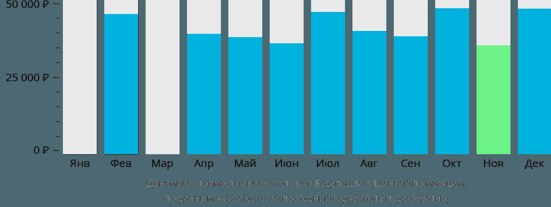 Динамика стоимости авиабилетов из Будапешта в Шанхай по месяцам