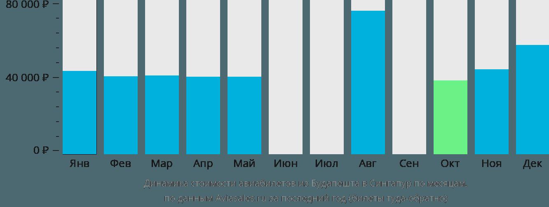 Динамика стоимости авиабилетов из Будапешта в Сингапур по месяцам