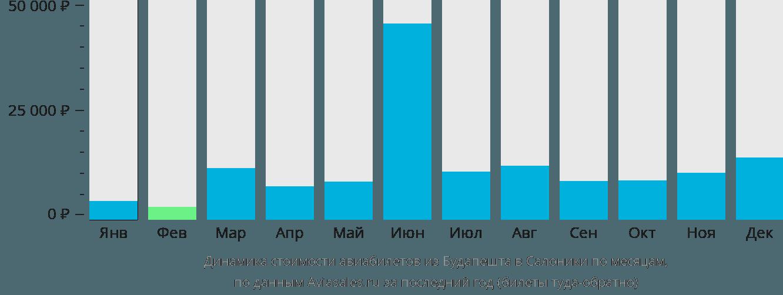 Динамика стоимости авиабилетов из Будапешта в Салоники по месяцам