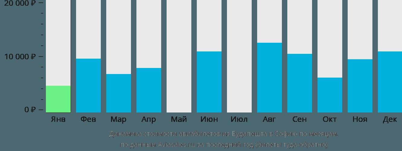 Динамика стоимости авиабилетов из Будапешта в Софию по месяцам