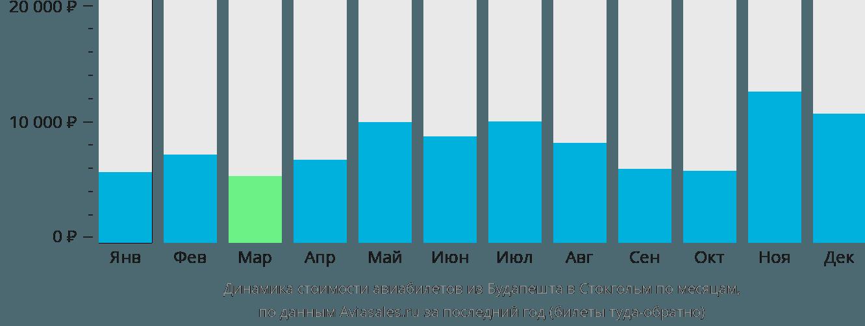 Динамика стоимости авиабилетов из Будапешта в Стокгольм по месяцам