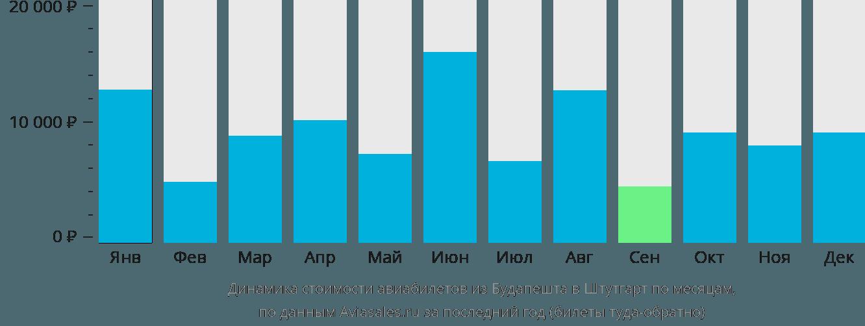 Динамика стоимости авиабилетов из Будапешта в Штутгарт по месяцам