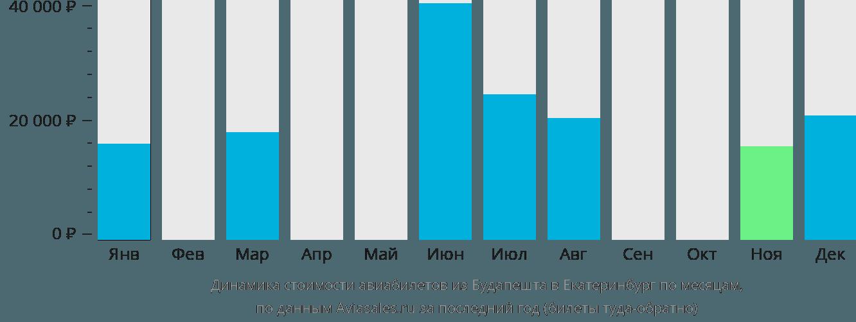 Динамика стоимости авиабилетов из Будапешта в Екатеринбург по месяцам
