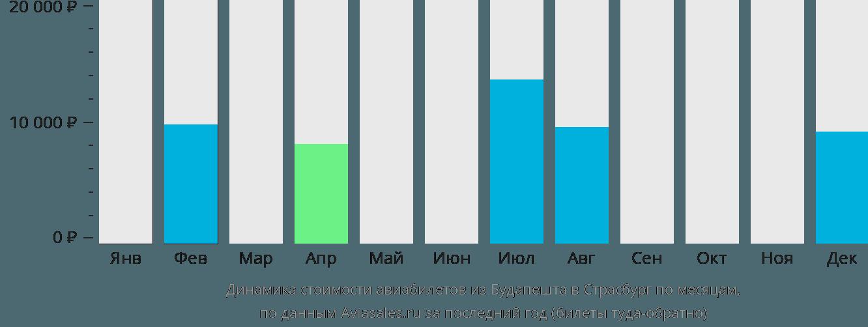 Динамика стоимости авиабилетов из Будапешта в Страсбург по месяцам