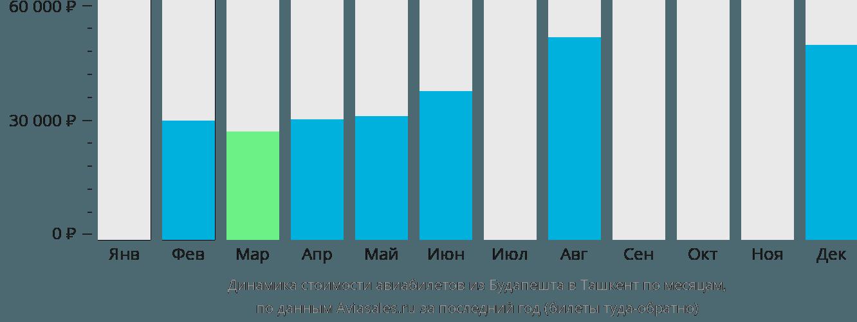 Динамика стоимости авиабилетов из Будапешта в Ташкент по месяцам