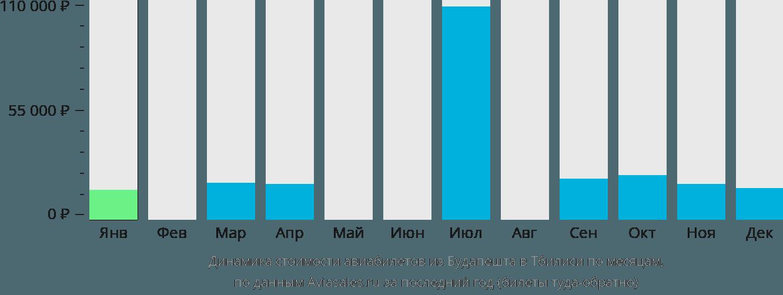 Динамика стоимости авиабилетов из Будапешта в Тбилиси по месяцам