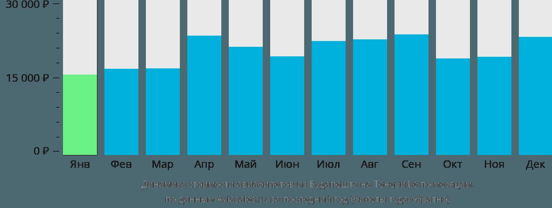 Динамика стоимости авиабилетов из Будапешта на Тенерифе по месяцам