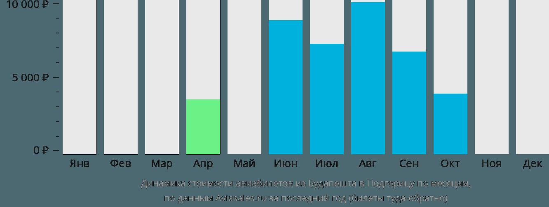 Динамика стоимости авиабилетов из Будапешта в Подгорицу по месяцам