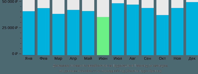Динамика стоимости авиабилетов из Будапешта в Таиланд по месяцам