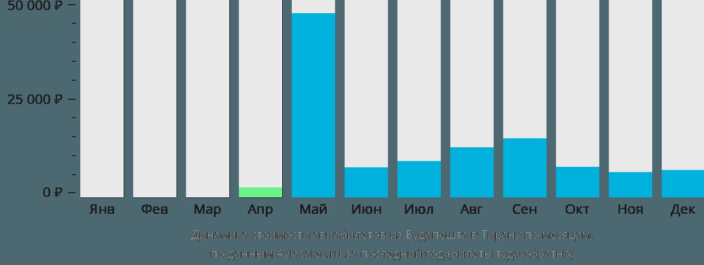 Динамика стоимости авиабилетов из Будапешта в Тирану по месяцам
