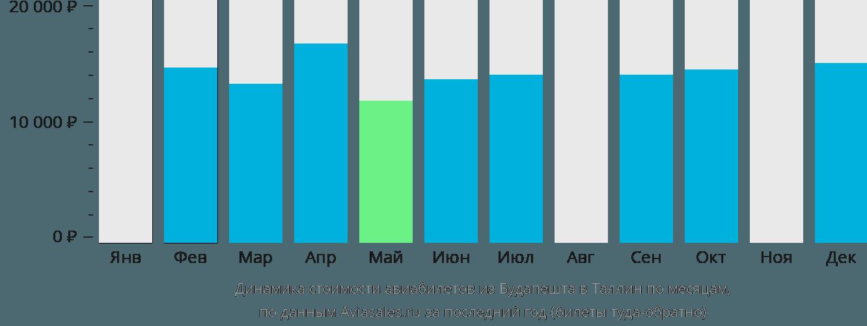Динамика стоимости авиабилетов из Будапешта в Таллин по месяцам