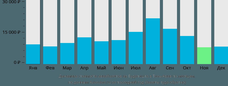 Динамика стоимости авиабилетов из Будапешта в Тель-Авив по месяцам
