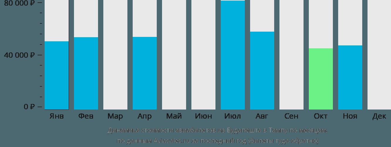 Динамика стоимости авиабилетов из Будапешта в Тампу по месяцам