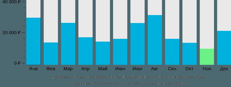Динамика стоимости авиабилетов из Будапешта в Астану по месяцам