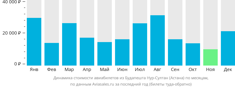 Динамика стоимости авиабилетов из Будапешта Нур-Султан (Астана) по месяцам