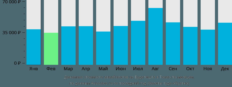 Динамика стоимости авиабилетов из Будапешта в Токио по месяцам