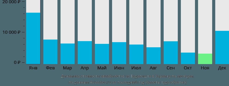 Динамика стоимости авиабилетов из Будапешта в Украину по месяцам