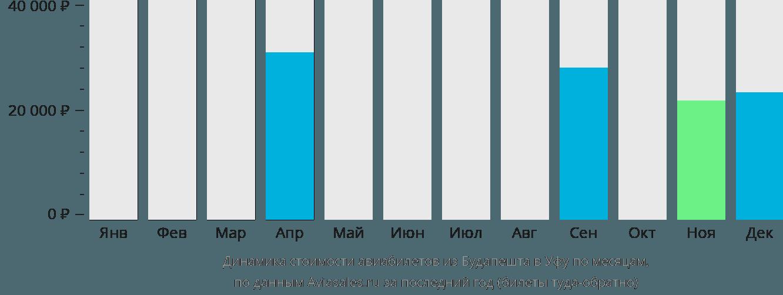 Динамика стоимости авиабилетов из Будапешта в Уфу по месяцам