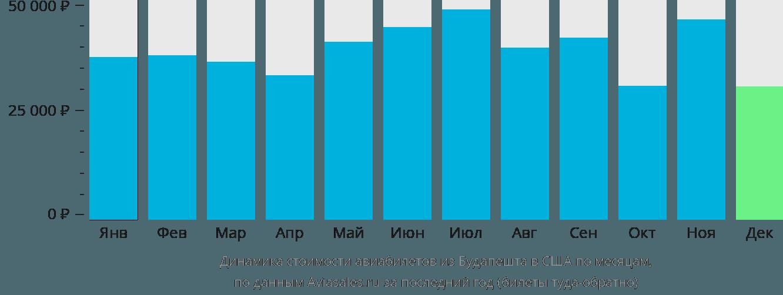 Динамика стоимости авиабилетов из Будапешта в США по месяцам