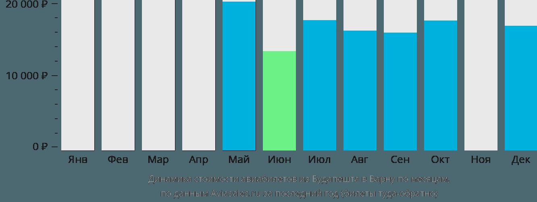Динамика стоимости авиабилетов из Будапешта в Варну по месяцам