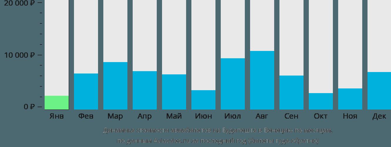 Динамика стоимости авиабилетов из Будапешта в Венецию по месяцам