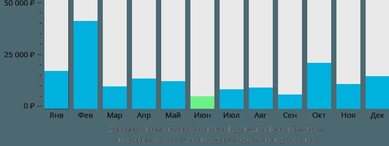 Динамика стоимости авиабилетов из Будапешта в Вену по месяцам