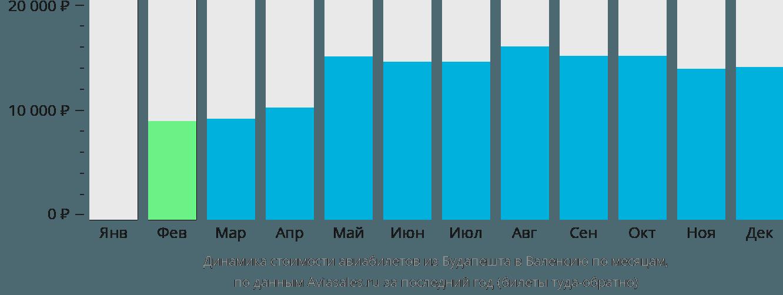 Динамика стоимости авиабилетов из Будапешта в Валенсию по месяцам