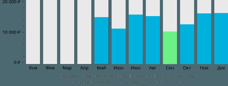 Динамика стоимости авиабилетов из Будапешта в Вильнюс по месяцам