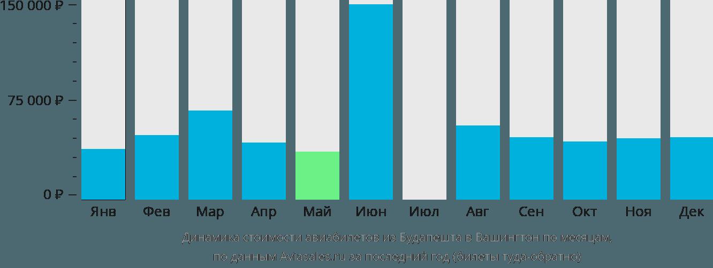 Динамика стоимости авиабилетов из Будапешта в Вашингтон по месяцам
