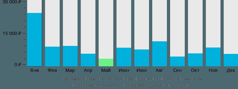 Динамика стоимости авиабилетов из Будапешта в Варшаву по месяцам