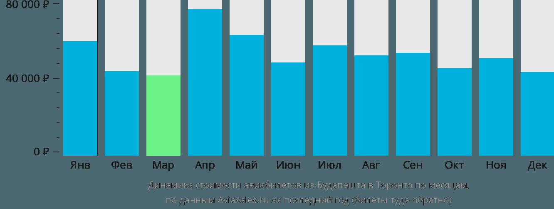 Динамика стоимости авиабилетов из Будапешта в Торонто по месяцам