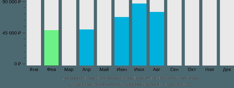 Динамика стоимости авиабилетов из Будапешта в Калгари по месяцам