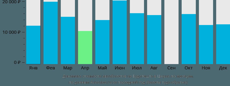 Динамика стоимости авиабилетов из Будапешта в Цюрих по месяцам