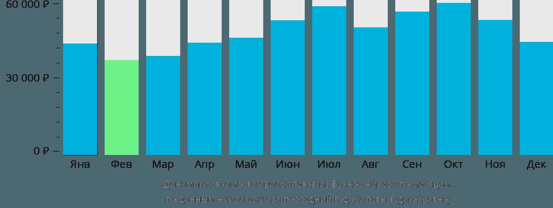 Динамика стоимости авиабилетов из Буэнос-Айреса по месяцам