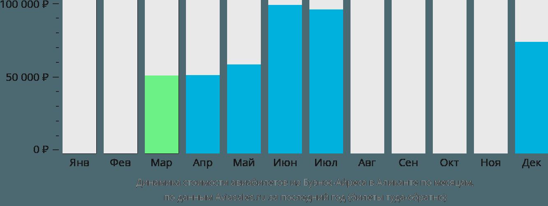 Динамика стоимости авиабилетов из Буэнос-Айреса в Аликанте по месяцам